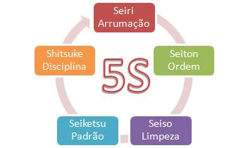 Significado de 5S