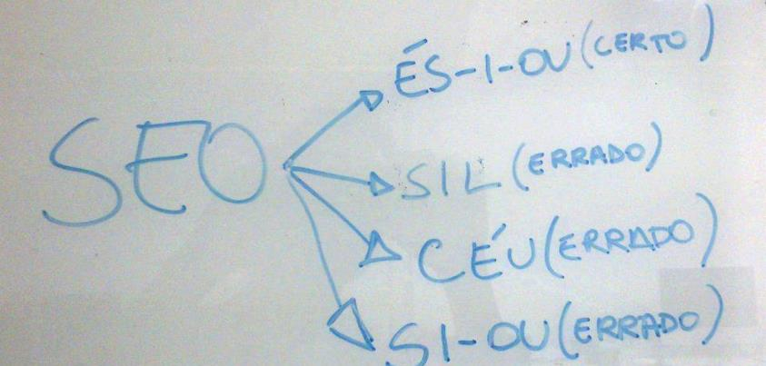 Pronúncia de SEO